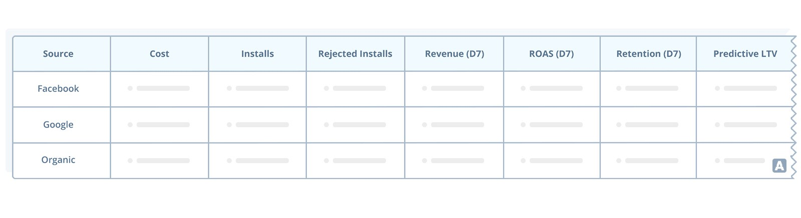 reporting table that shows data for cost, installs, rejected installs, revenue, return on ad spend, retention and predictive LTV across Facebook, Google and Organic traffic