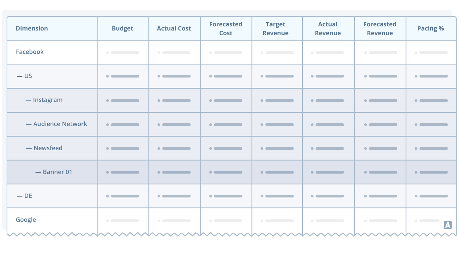 Table to show forecast and pacing of ad spend across Facebook and Google, including dimensions budge, actual cost, forecasted cost, target revenue, forecasted revenue and pacing %