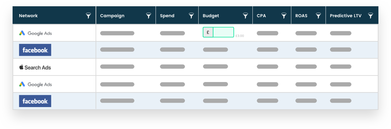 <p>Move budgets between different channels in one place.</p>