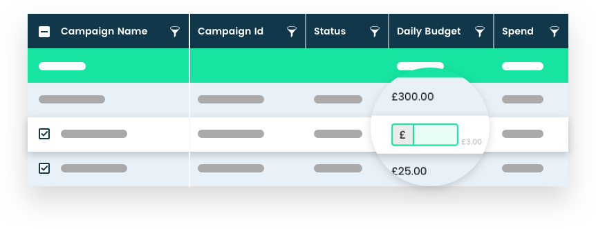<p>Change bids, budgets & campaign status instantly from your intelligence tool.</p>