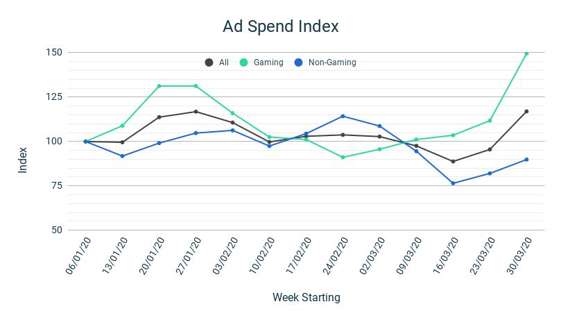 Ad Spend Index