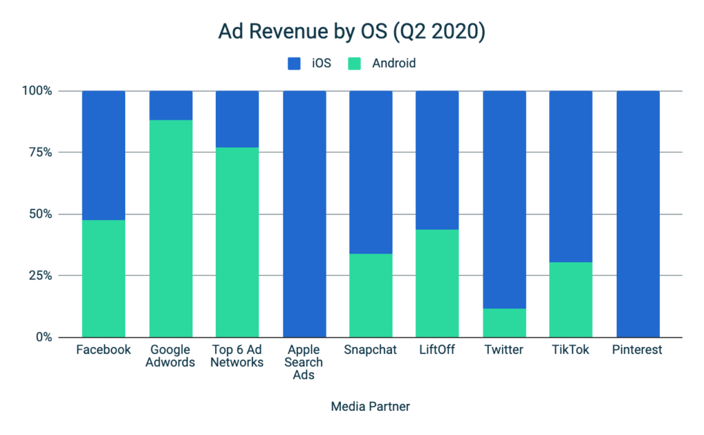 Mobile Advertising Benchmark H1 2020 - Ad Revenue by OS
