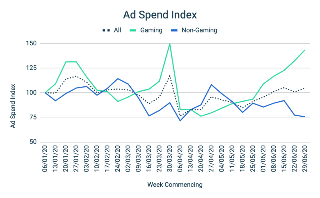 Mobile Advertising Benchmark H1 2020 Ad Spend