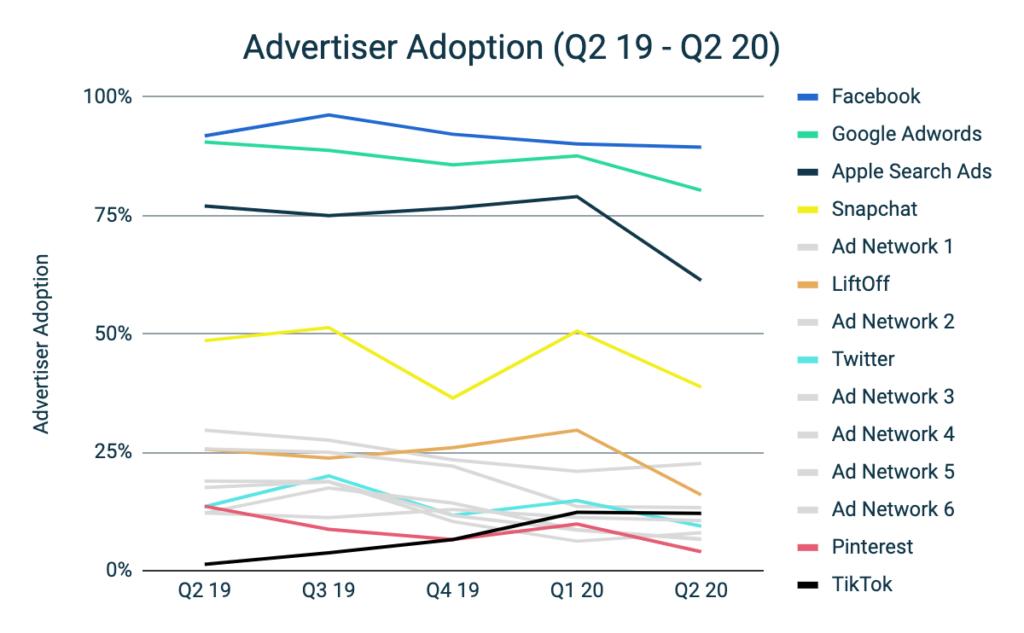 Mobile Advertising Benchmark H1 2020 - Advertiser Adoption
