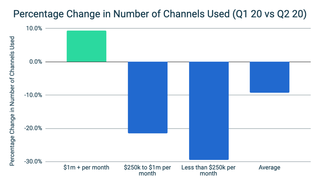 Mobile Advertising Benchmark H1 2020 - Percentage Channel Change