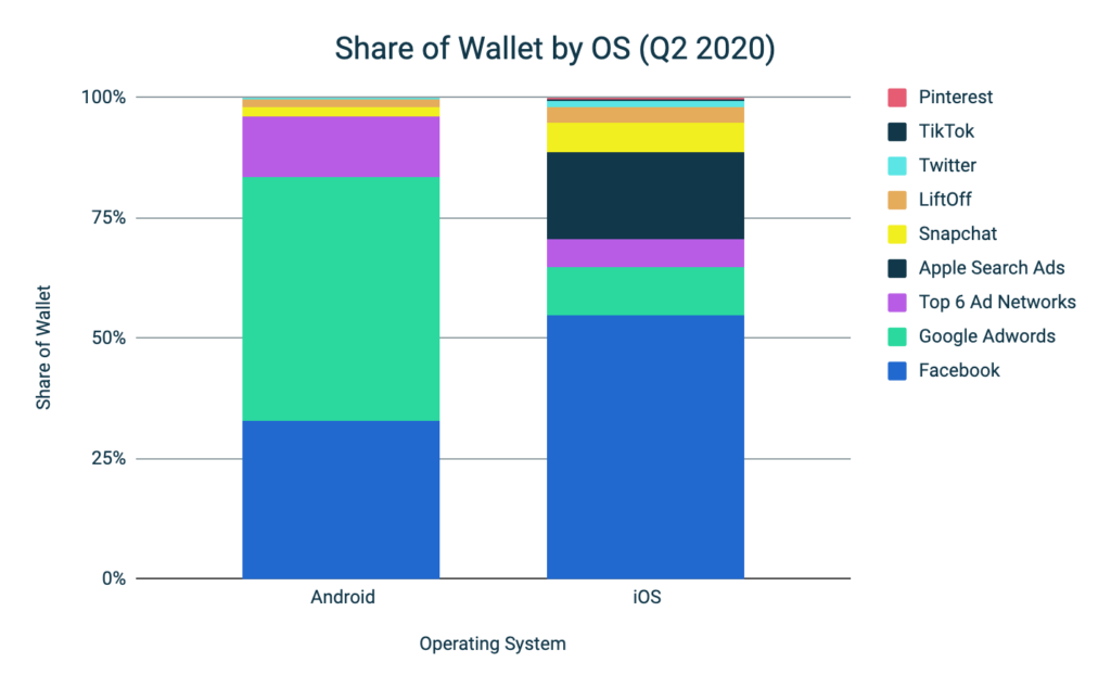 Mobile Advertising Benchmark H1 2020 - Share of Wallet by OS
