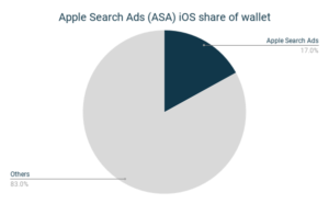 Apple Search Ads (ASA) iOS share of wallet