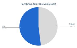 Facebook Ads OS revenue split