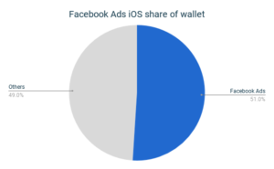 Facebook Ads iOS share of wallet