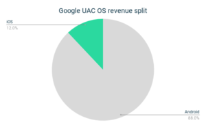 Google UAC OS revenue split