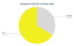 Snapchat Ads OS revenue split