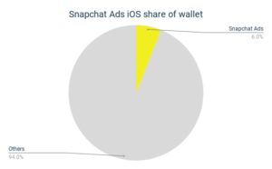Snapchat Ads iOS share of wallet