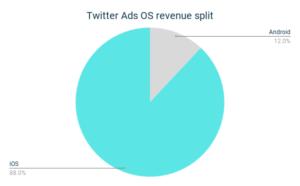 Twitter Ads OS Revenue Split