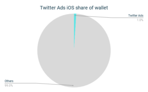 Twitter Ads iOS Share of Wallet