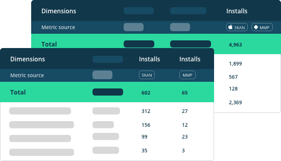 Visualise SKAdnetwork KPIs in  your existing reports