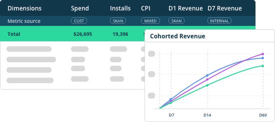 Enhance data with SKAdnetwork modelling