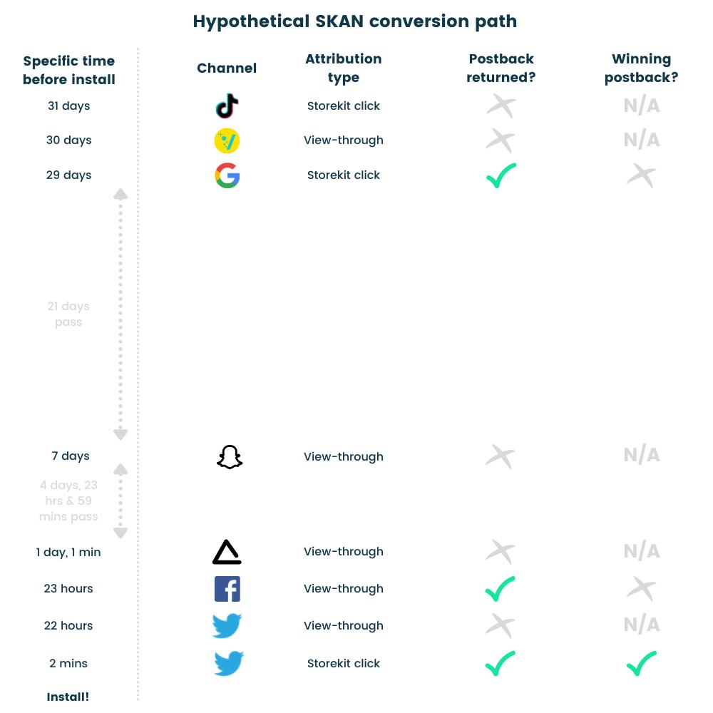 SKAdNetwork (SKAN) view-through attribution