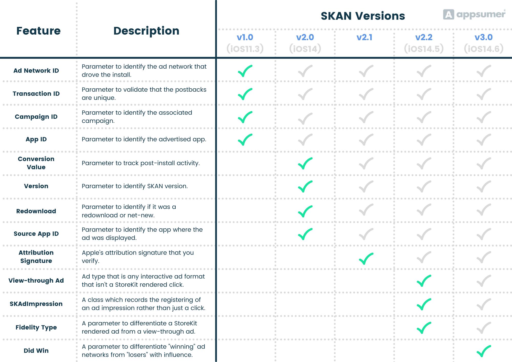 SKAdNetwork (SKAN) version history